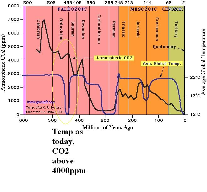 co2-levels-over-time1Alex.JPG