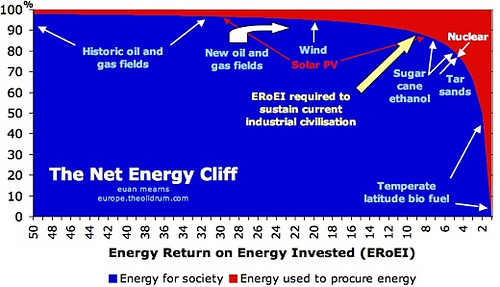 net-energy-cliff-euan-mearns.jpg