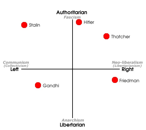 Political Compass - Famous Folk.jpg