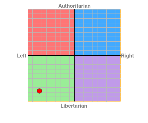 political chart.png